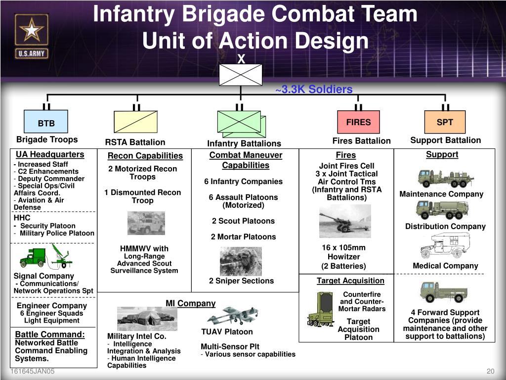 Infantry Brigade Combat Team