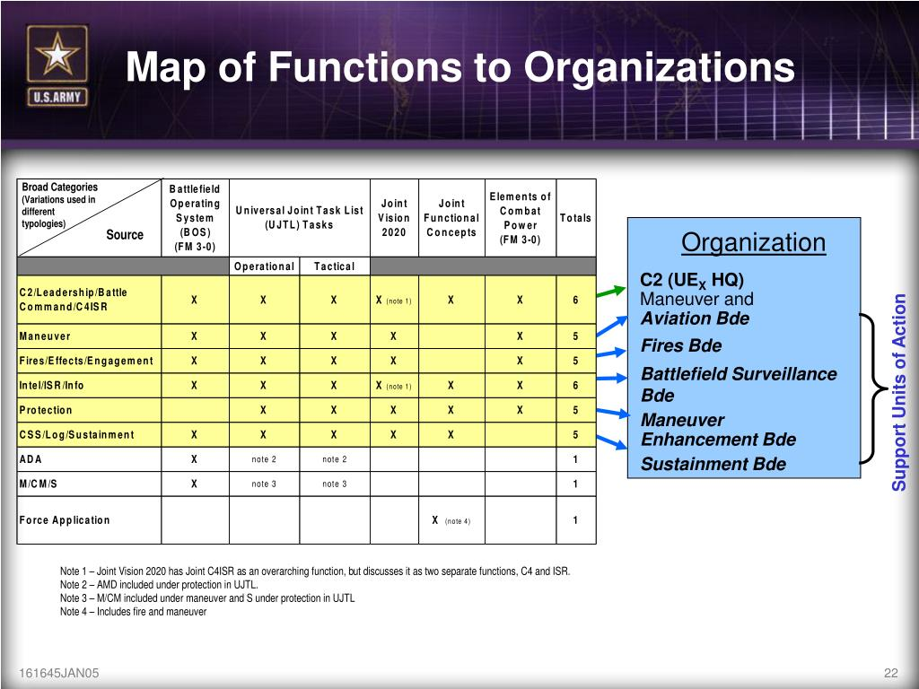 Map of Functions to Organizations