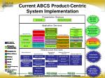 current abcs product centric system implementation