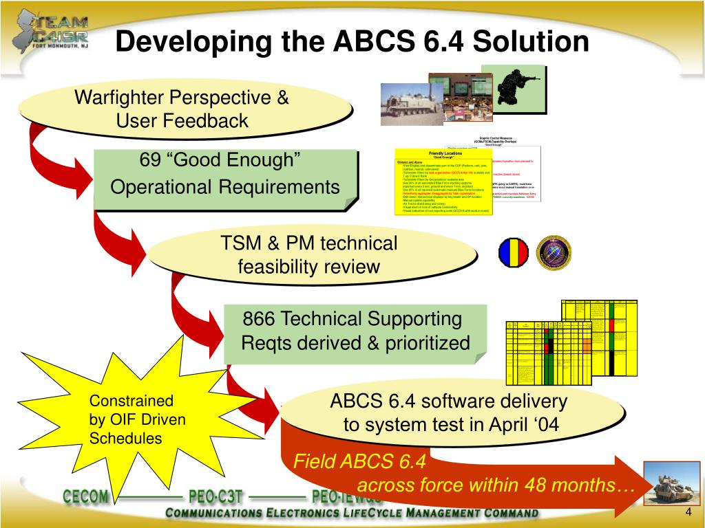Developing the ABCS 6.4 Solution