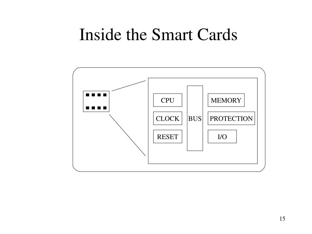 Inside the Smart Cards
