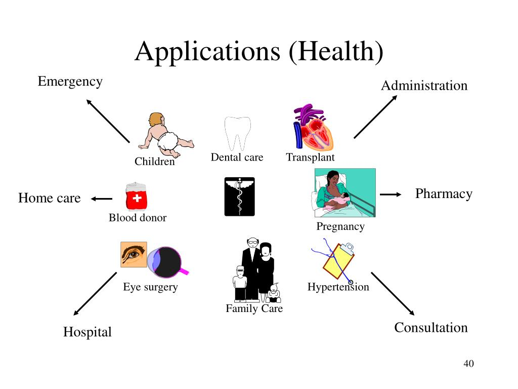 Applications (Health)