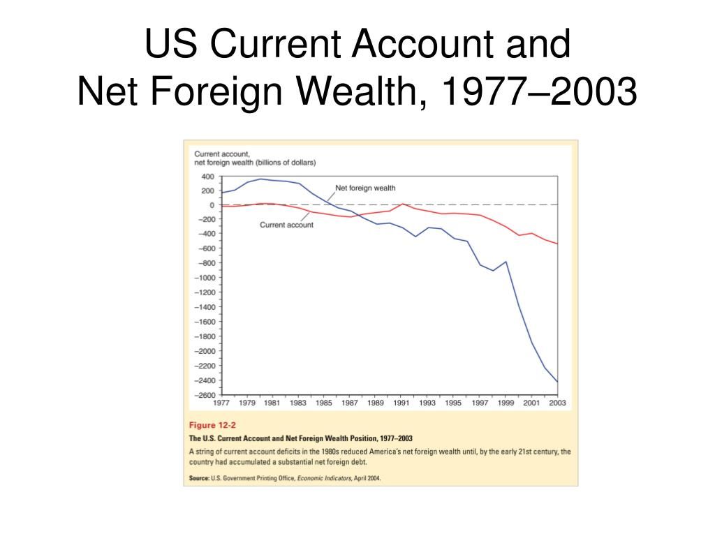 US Current Account and