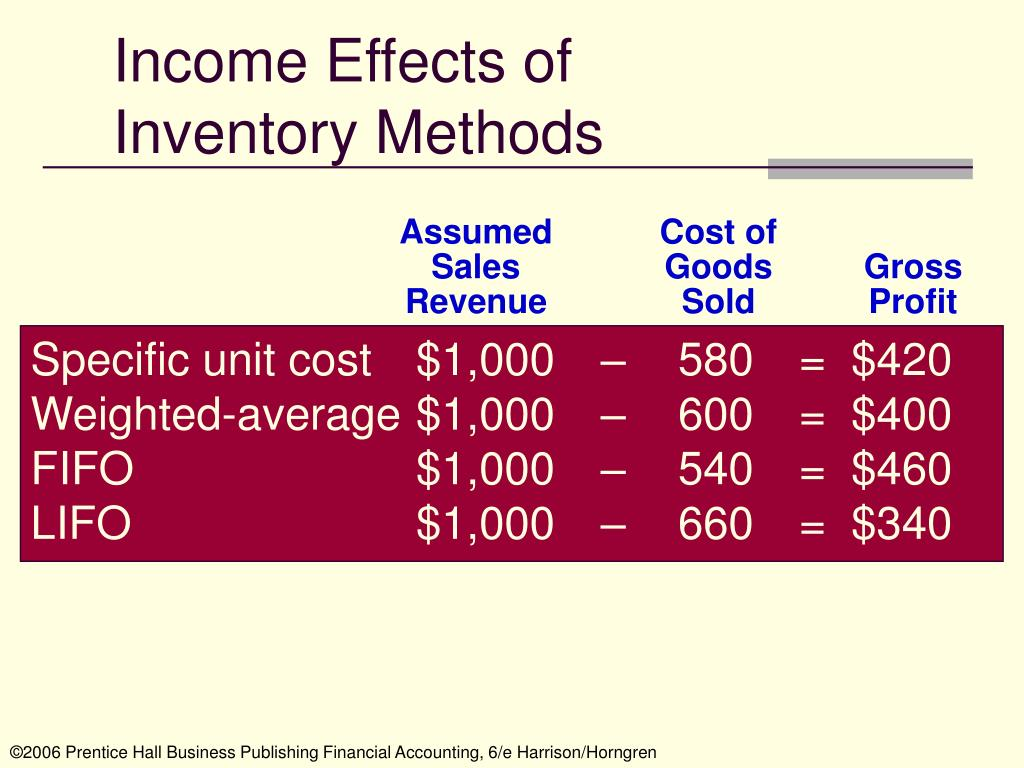 Income Effects of