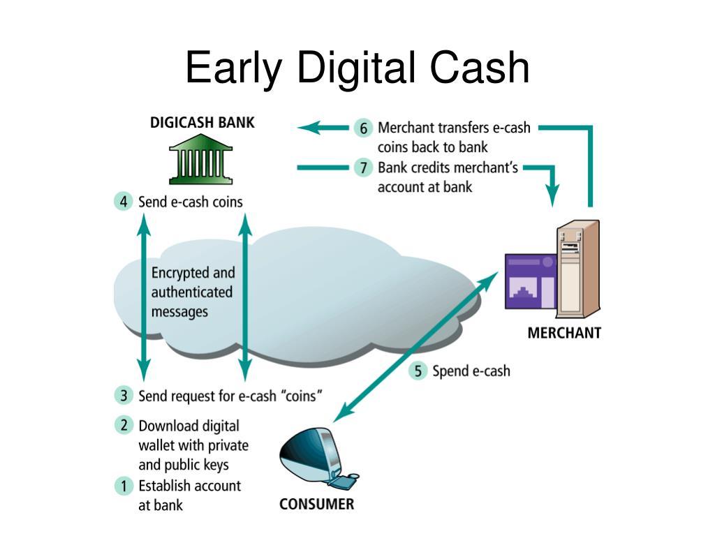 Early Digital Cash