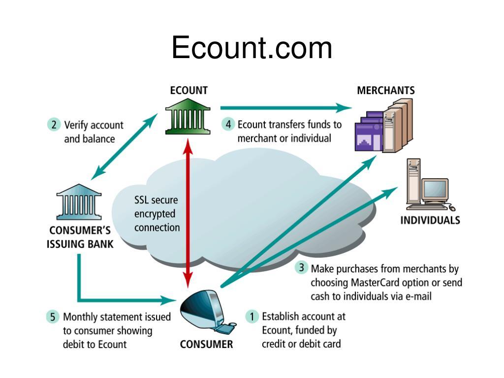 Ecount.com