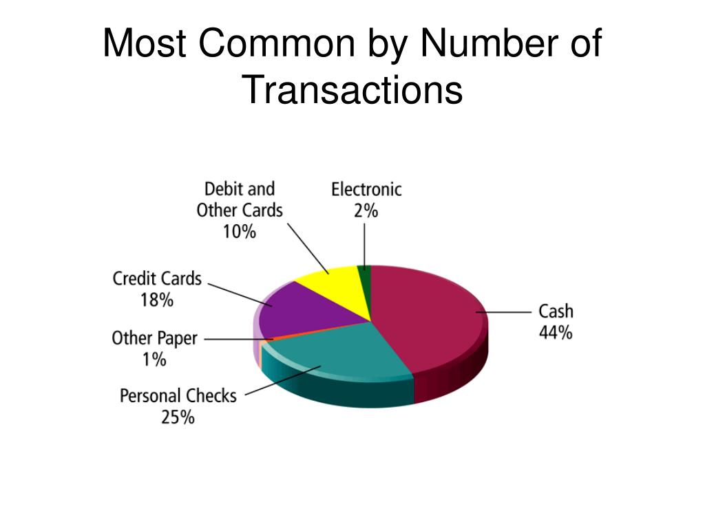 Most Common by Number of Transactions