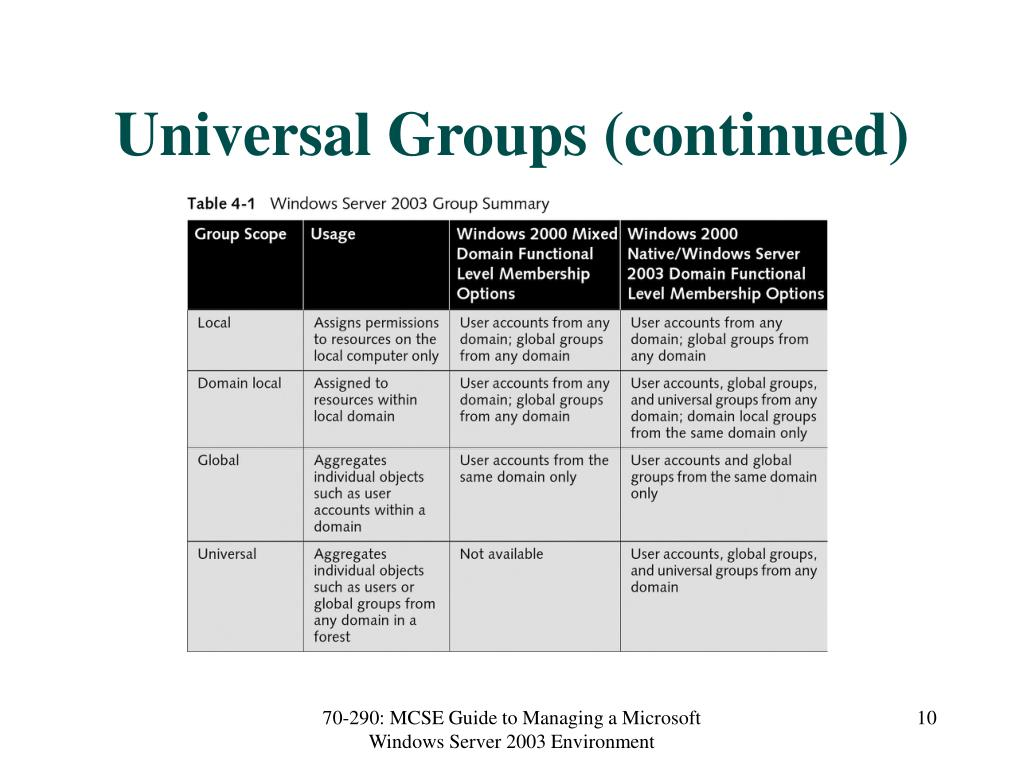 Universal Groups (continued)