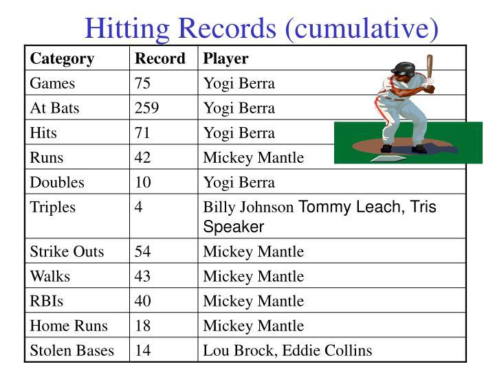 Hitting Records (cumulative)