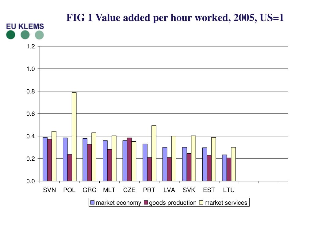 FIG 1 Value added per hour worked, 2005, US=1