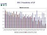 fig 2 sensitivity of lp