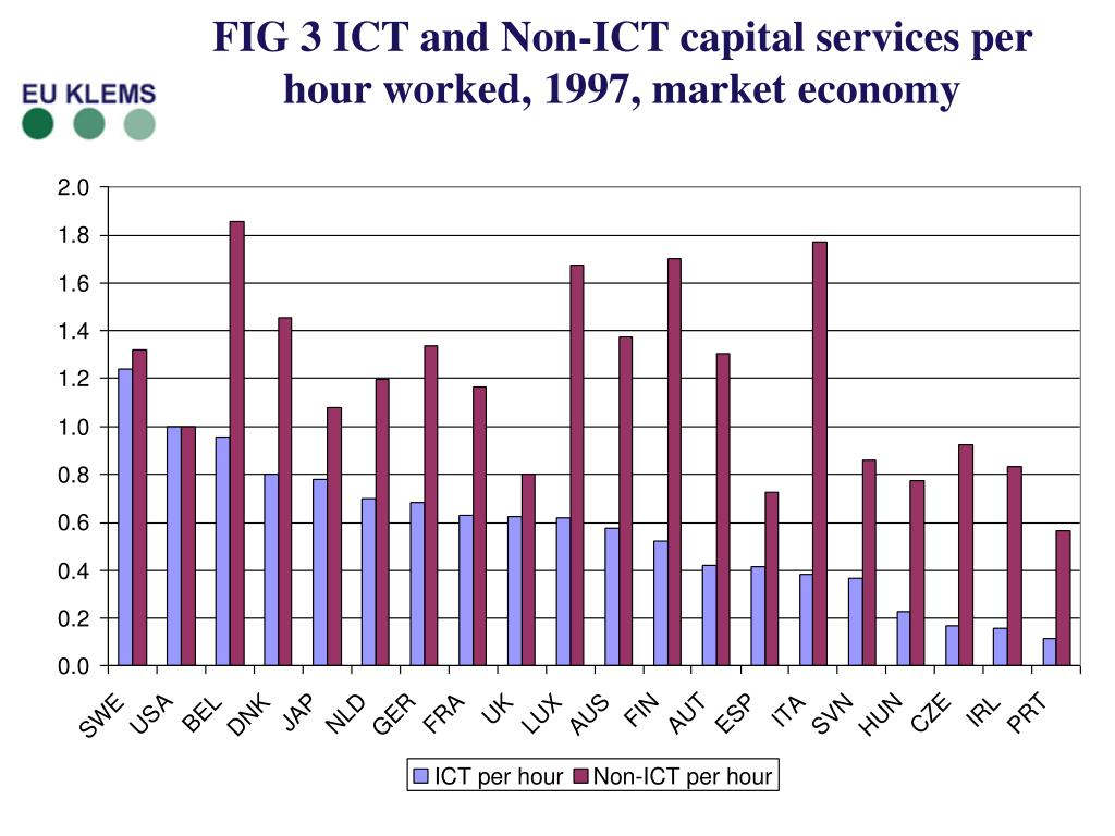 FIG 3 ICT and Non-ICT capital services per hour worked, 1997, market economy