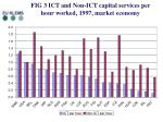 fig 3 ict and non ict capital services per hour worked 1997 market economy