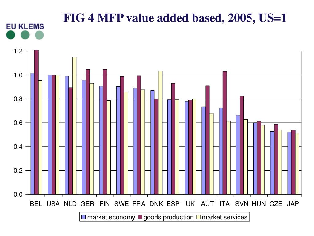 FIG 4 MFP value added based, 2005, US=1