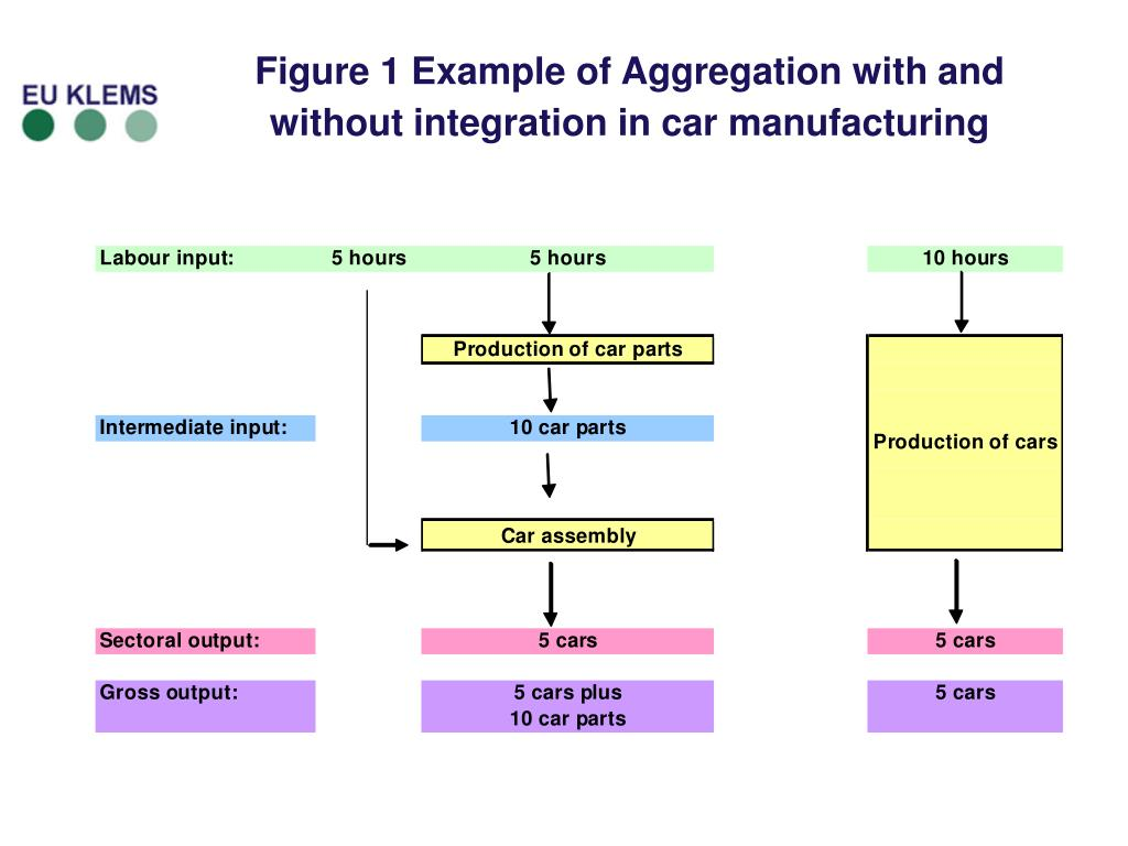 Figure 1 Example of Aggregation with and without integration in car manufacturing