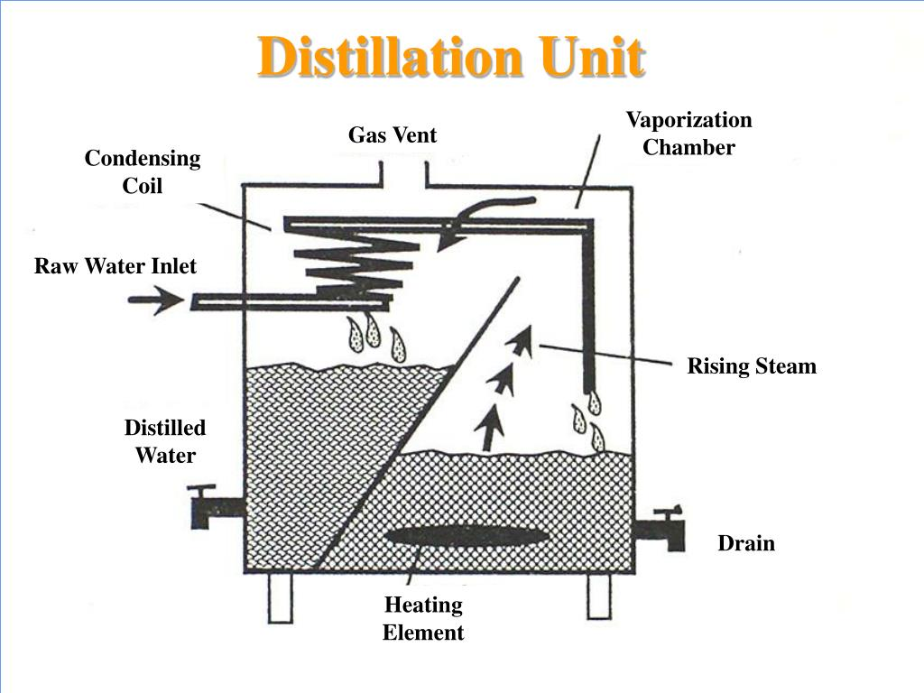 Water Distillation Unit ~ Ppt household water systems powerpoint presentation id