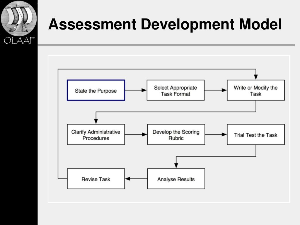 Assessment Development Model