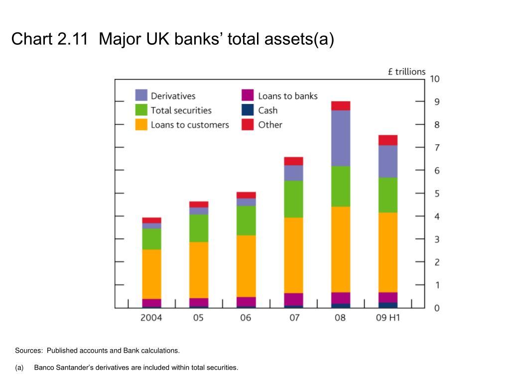 Chart 2.11  Major UK banks' total assets(a)