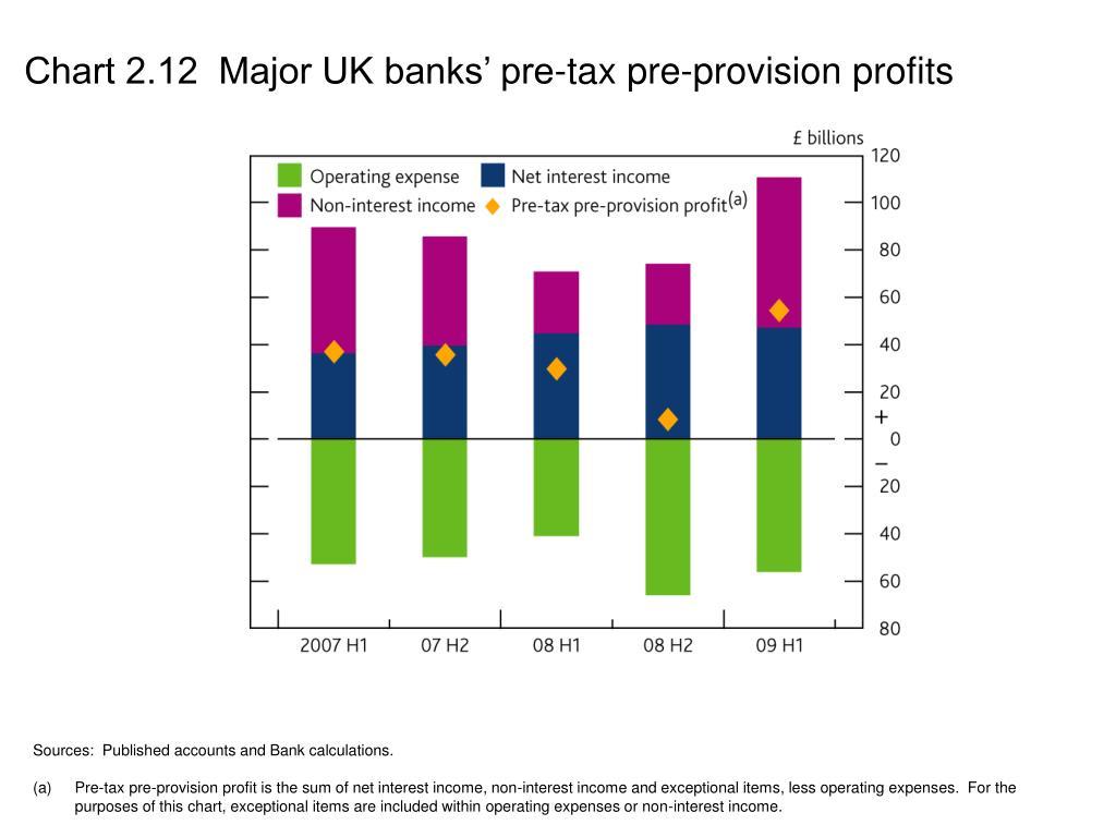 Chart 2.12  Major UK banks' pre-tax pre-provision profits