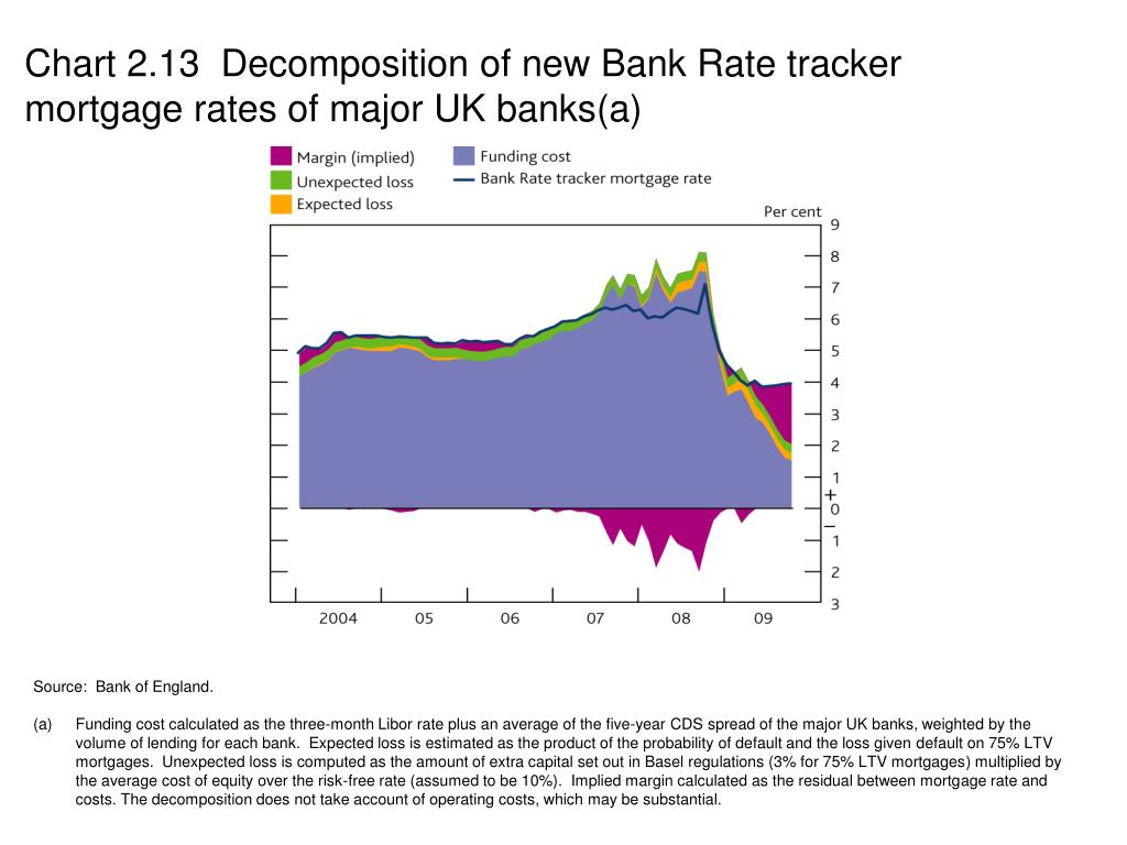 Chart 2.13  Decomposition of new Bank Rate tracker mortgage rates of major UK banks(a)