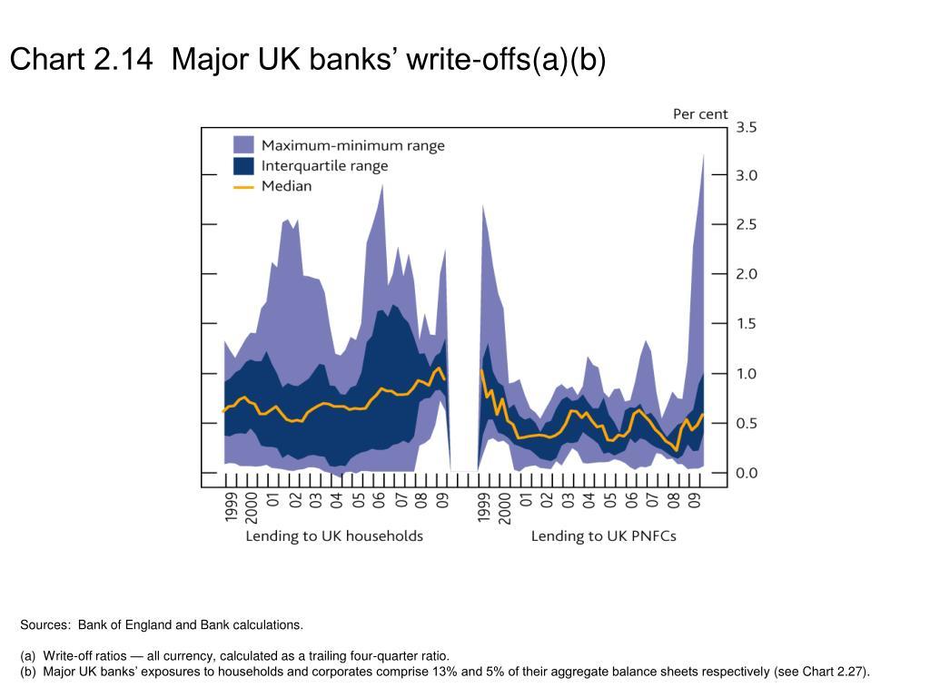 Chart 2.14  Major UK banks' write-offs(a)(b)