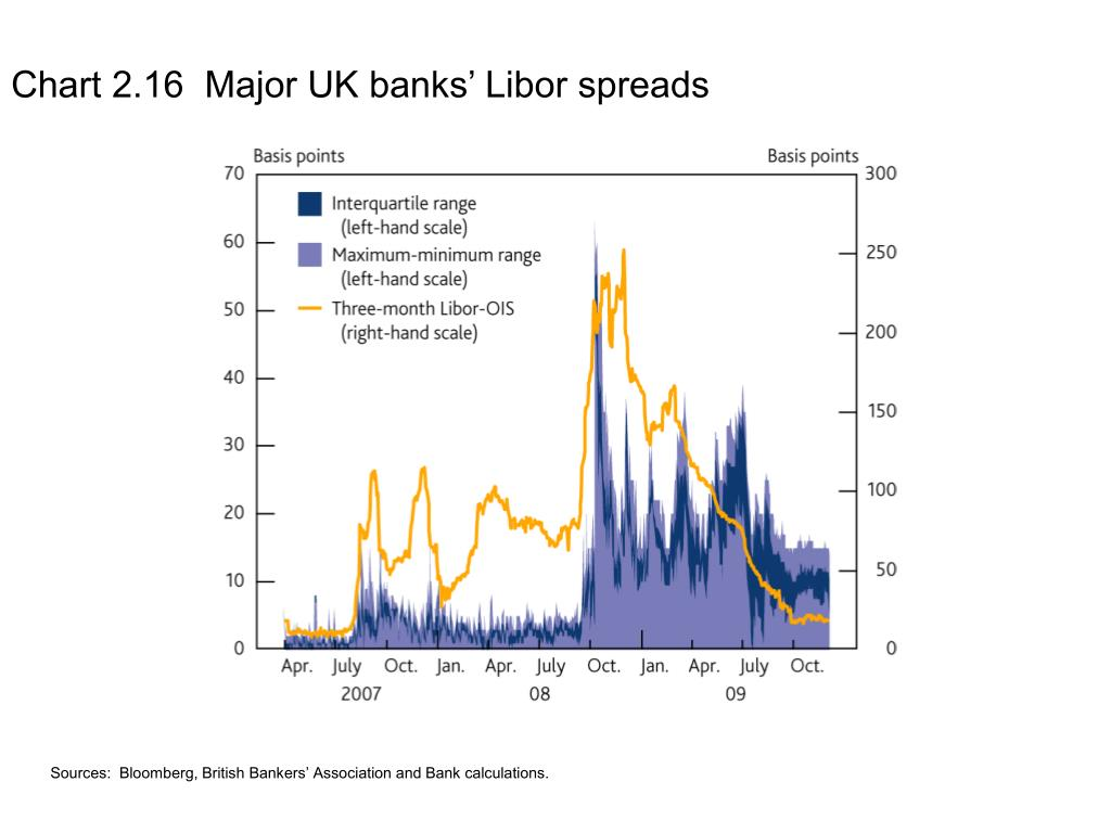 Chart 2.16  Major UK banks' Libor spreads