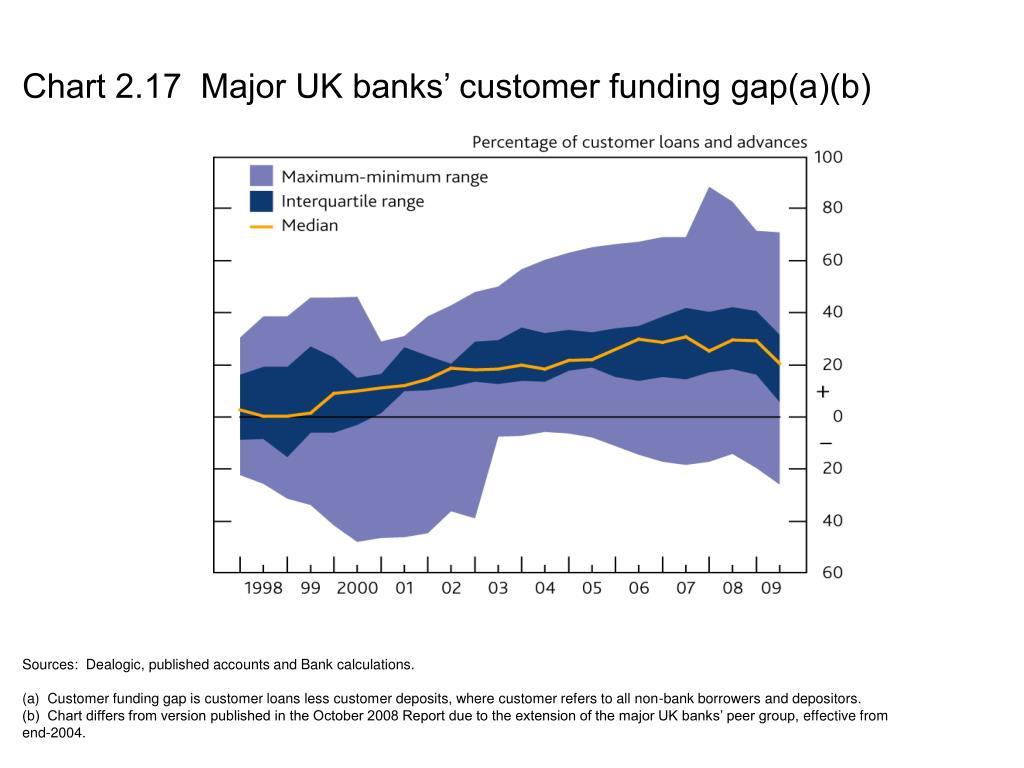 Chart 2.17  Major UK banks' customer funding gap(a)(b)