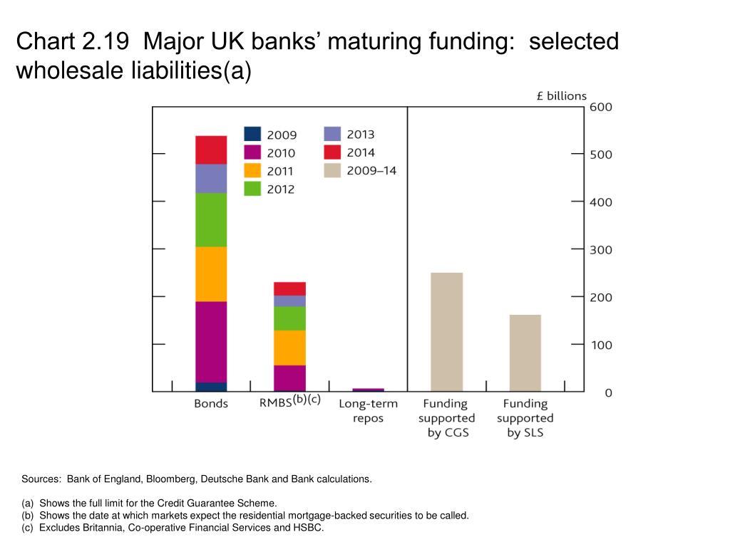 Chart 2.19  Major UK banks' maturing funding:  selected wholesale liabilities(a)