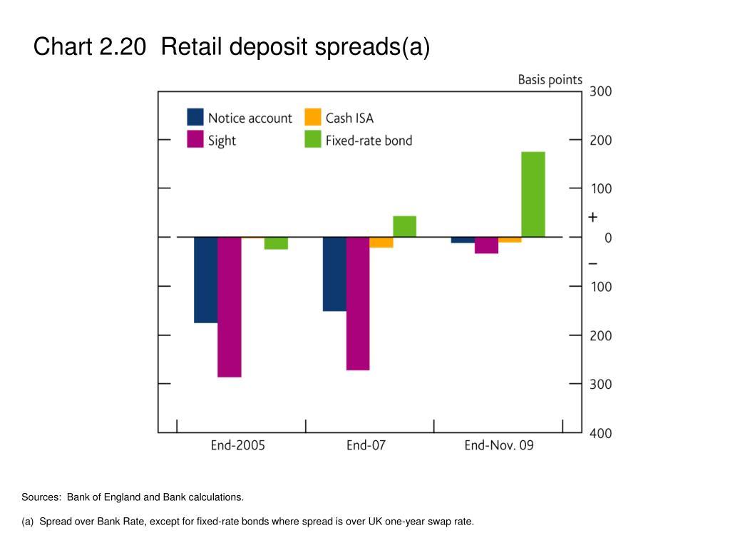 Chart 2.20  Retail deposit spreads(a)