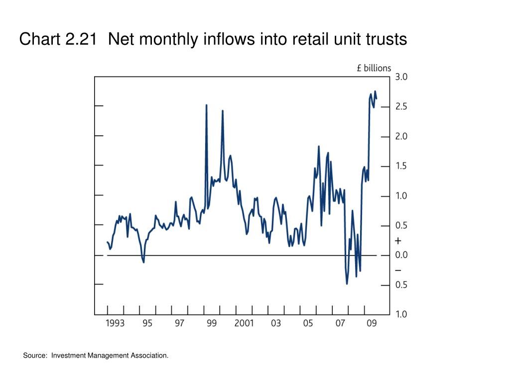 Chart 2.21  Net monthly inflows into retail unit trusts