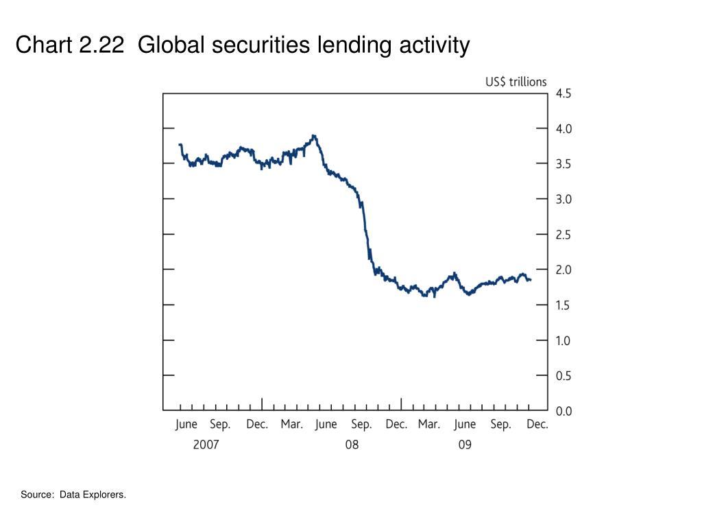 Chart 2.22  Global securities lending activity
