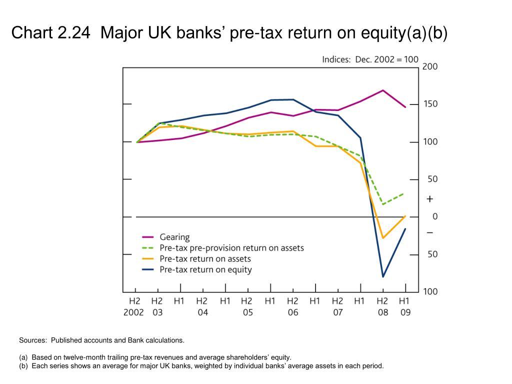 Chart 2.24  Major UK banks' pre-tax return on equity(a)(b)