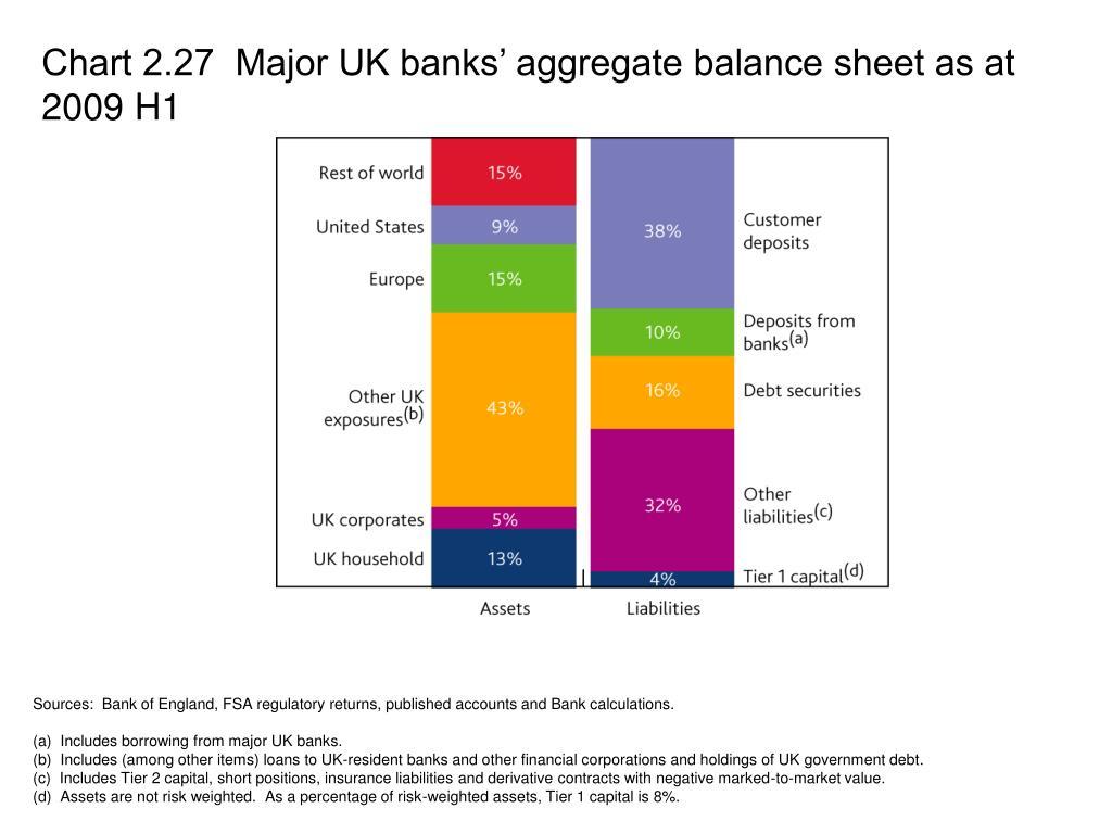 Chart 2.27  Major UK banks' aggregate balance sheet as at 2009 H1