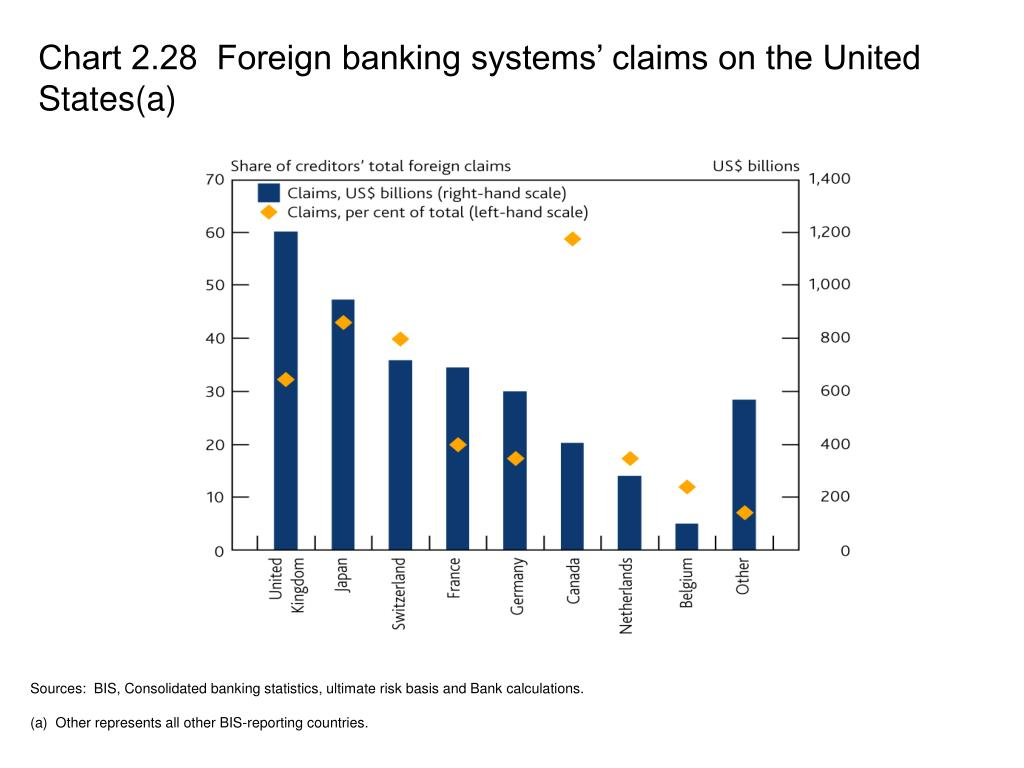 Chart 2.28  Foreign banking systems' claims on the United States(a)