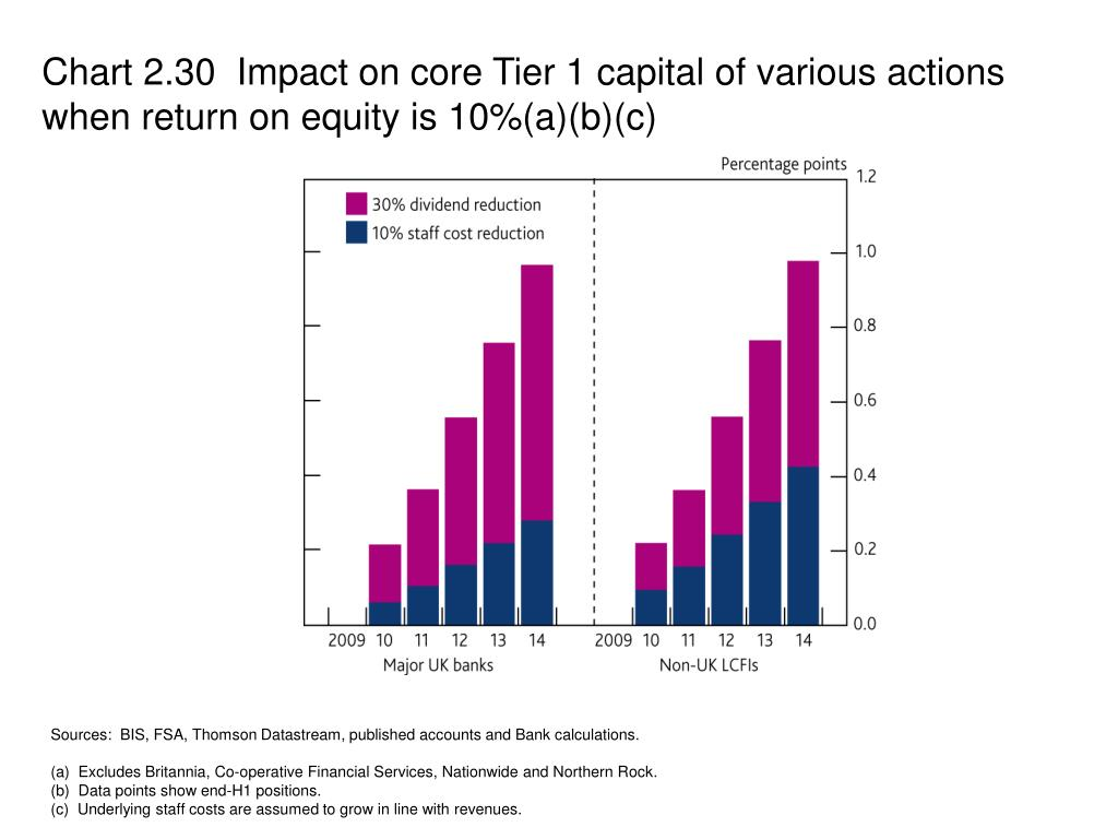 Chart 2.30  Impact on core Tier 1 capital of various actions when return on equity is 10%(a)(b)(c)