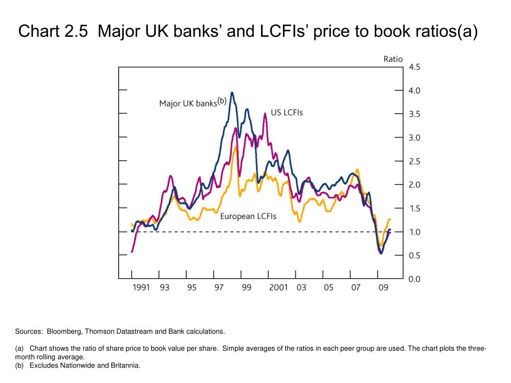 Chart 2.5  Major UK banks' and LCFIs' price to book ratios(a)