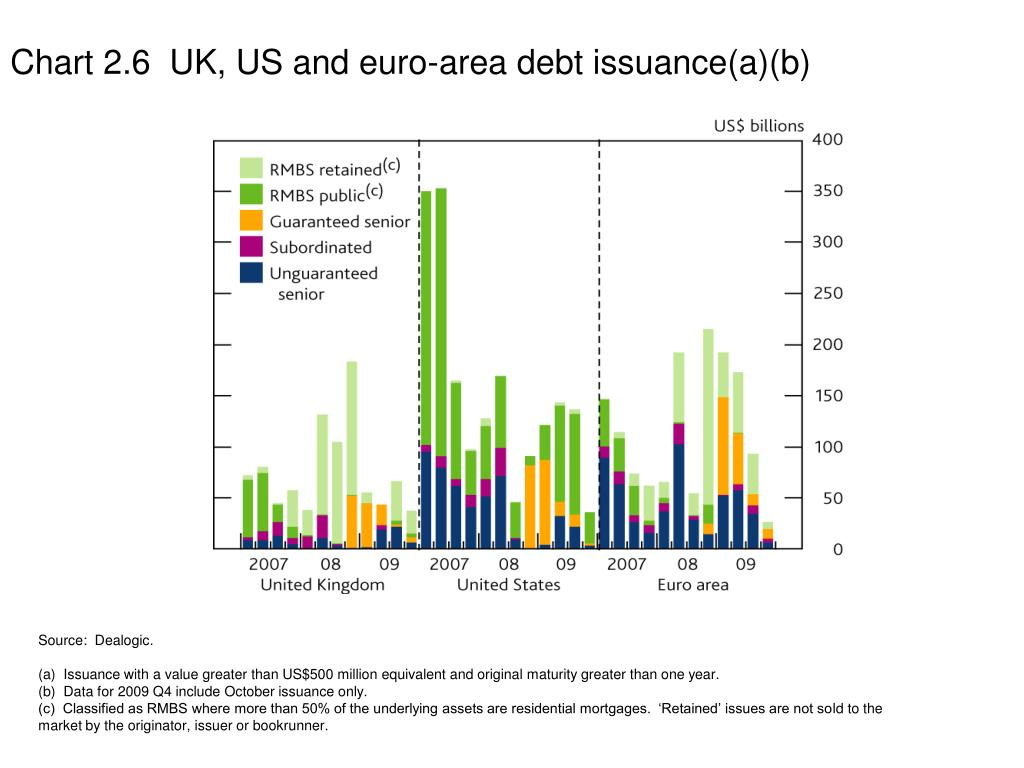 Chart 2.6  UK, US and euro-area debt issuance(a)(b)