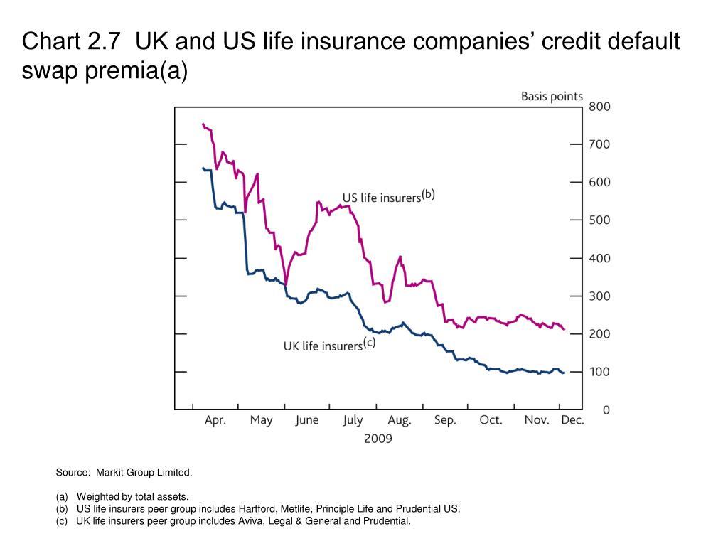 Chart 2.7  UK and US life insurance companies' credit default swap premia(a)