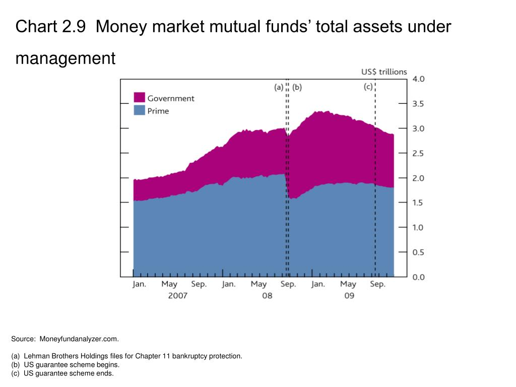 Chart 2.9  Money market mutual funds' total assets under management