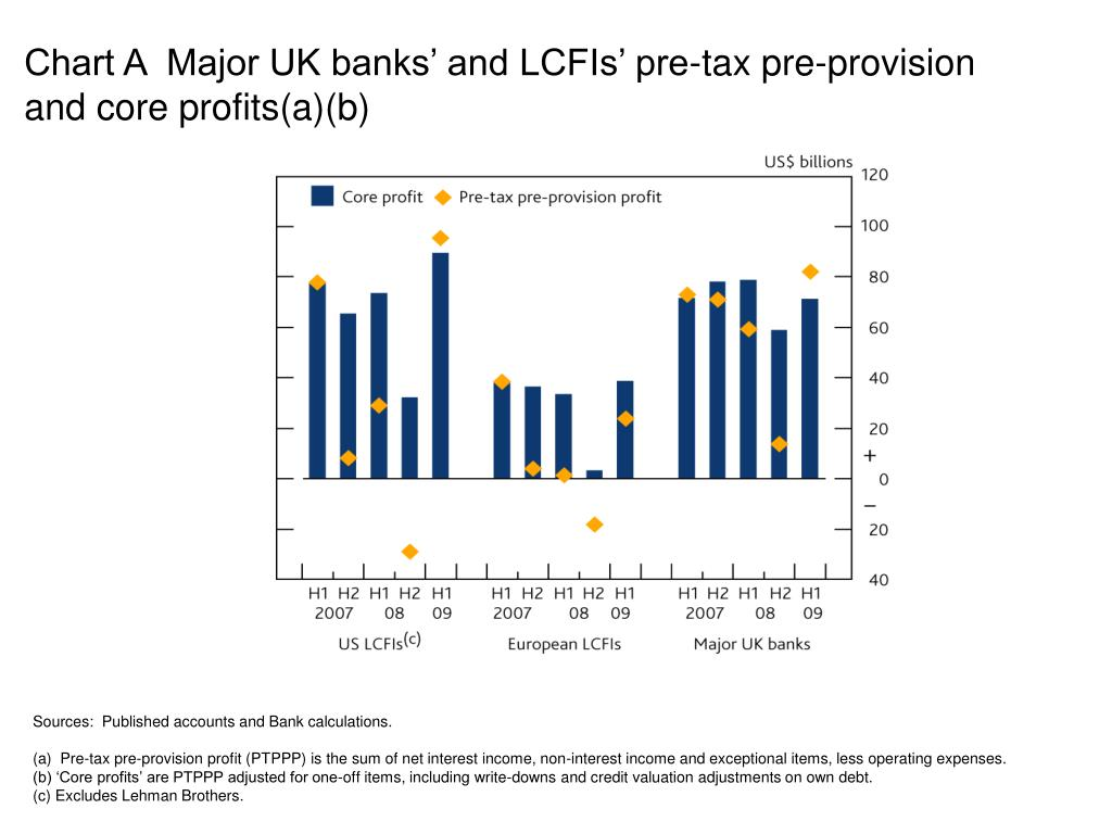 Chart A  Major UK banks' and LCFIs' pre-tax pre-provision and core profits(a)(b)