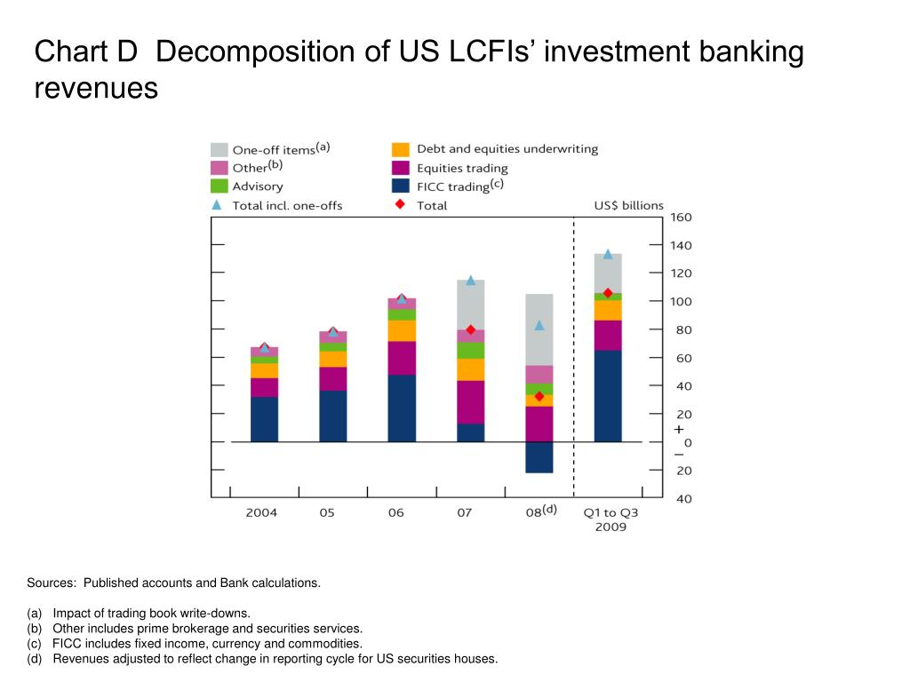 Chart D  Decomposition of US LCFIs' investment banking revenues