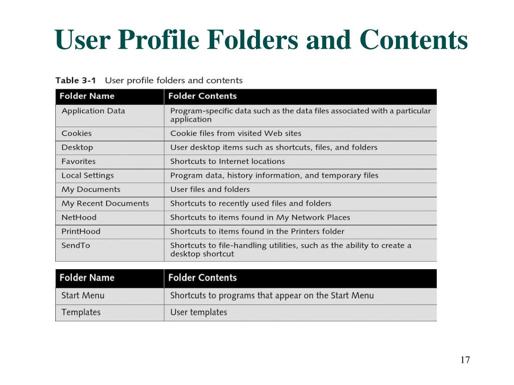 User Profile Folders and Contents