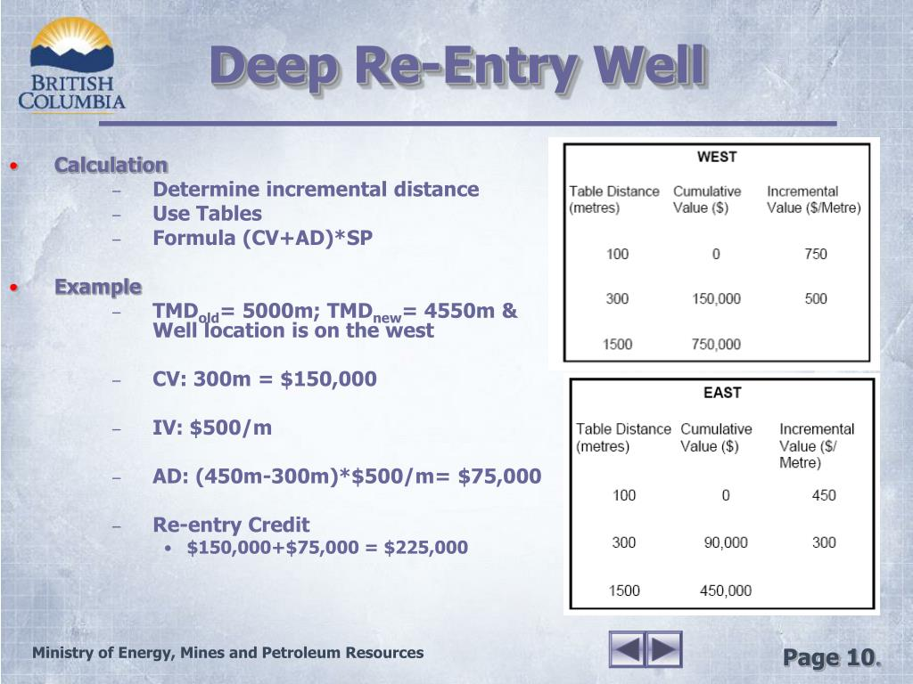 Deep Re-Entry Well