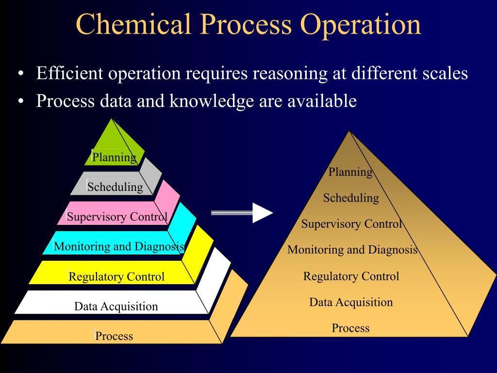 Chemical Process Operation