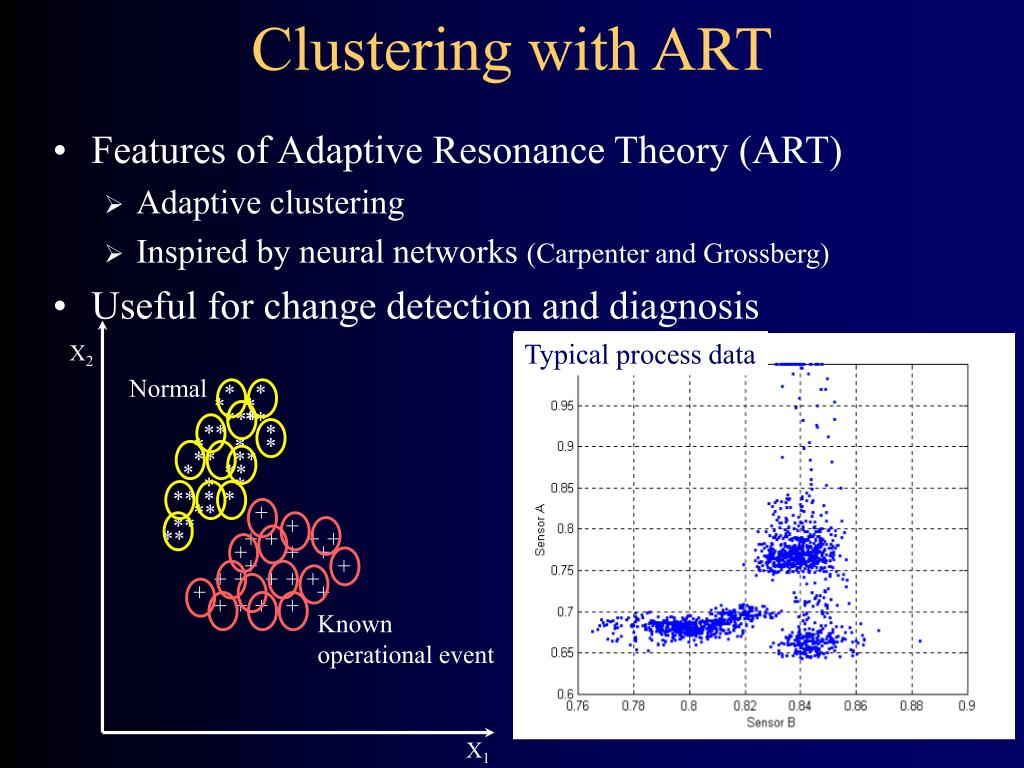 Clustering with ART