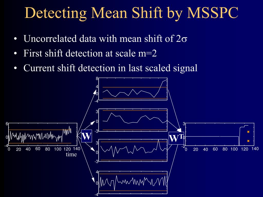 Detecting Mean Shift by MSSPC