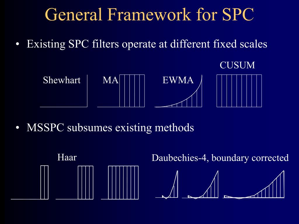 General Framework for SPC