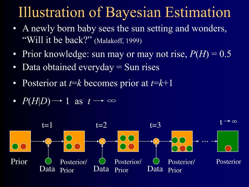 Illustration of Bayesian Estimation