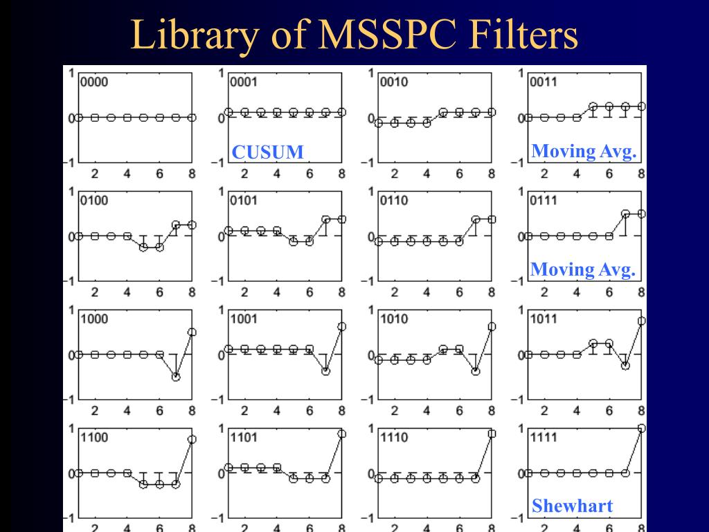 Library of MSSPC Filters