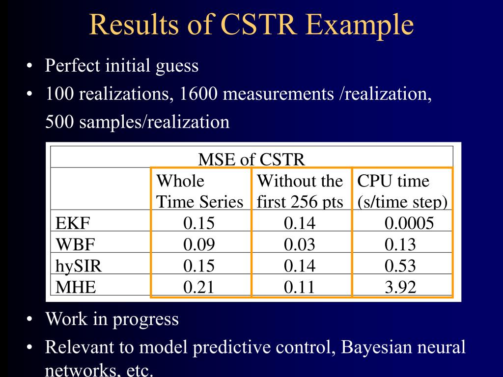 Results of CSTR Example
